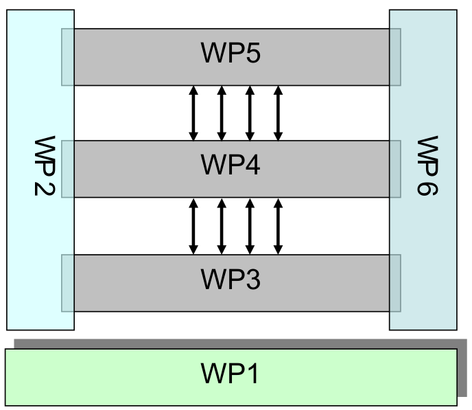 Figure 1: Work Package Structure Overview